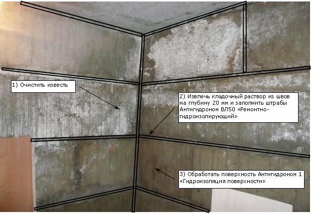 Гидроизоляция гаража