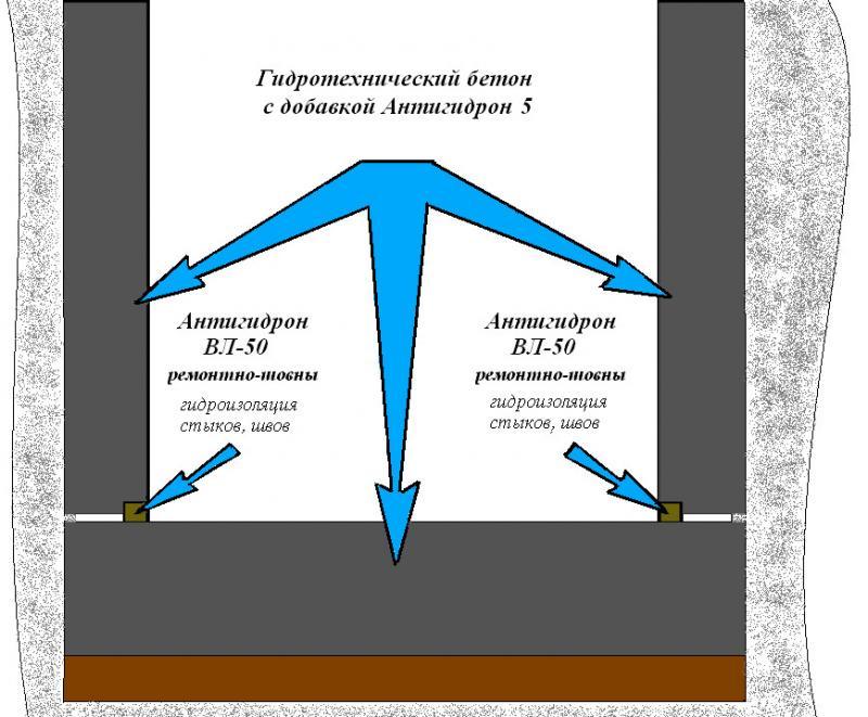 Типовая схема монолитного подвала или погреба