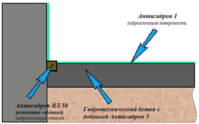 Схема гидроизоляции полов в подвальных помещениях