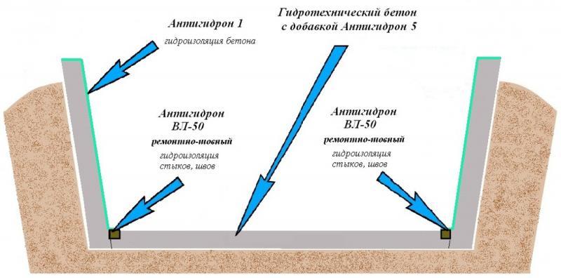 Типовая схема устройства гидроизоляции силосной ямы