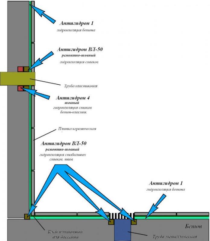 Типовая схема гидроизоляции бетонного бассейна, фонтана