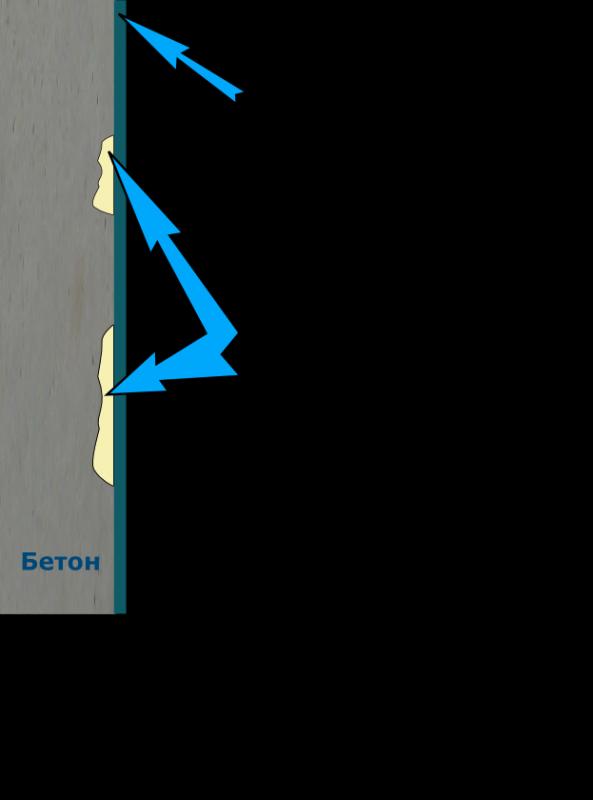Ремонт и гидроизоляция колонн, эстакад, стен
