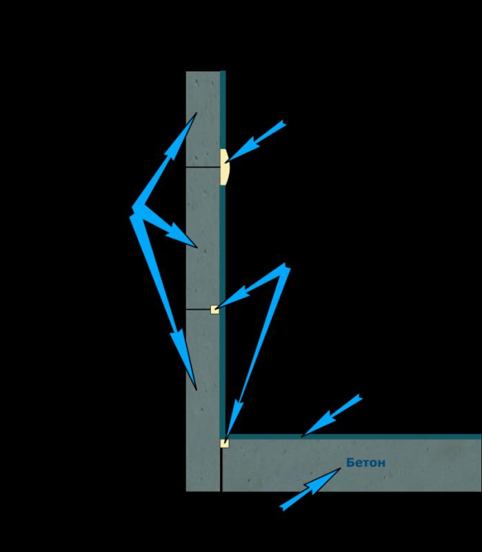 Как сделать гидроизоляцию в гараже 775